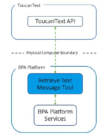 ToucanText Automated SMS System